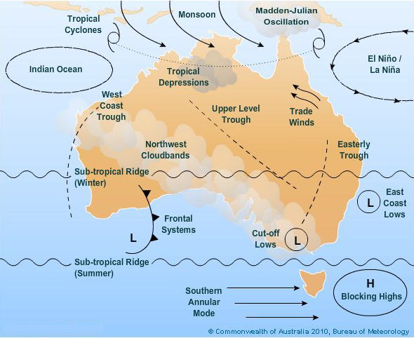 Broad drivers of Australian climate from BOM website